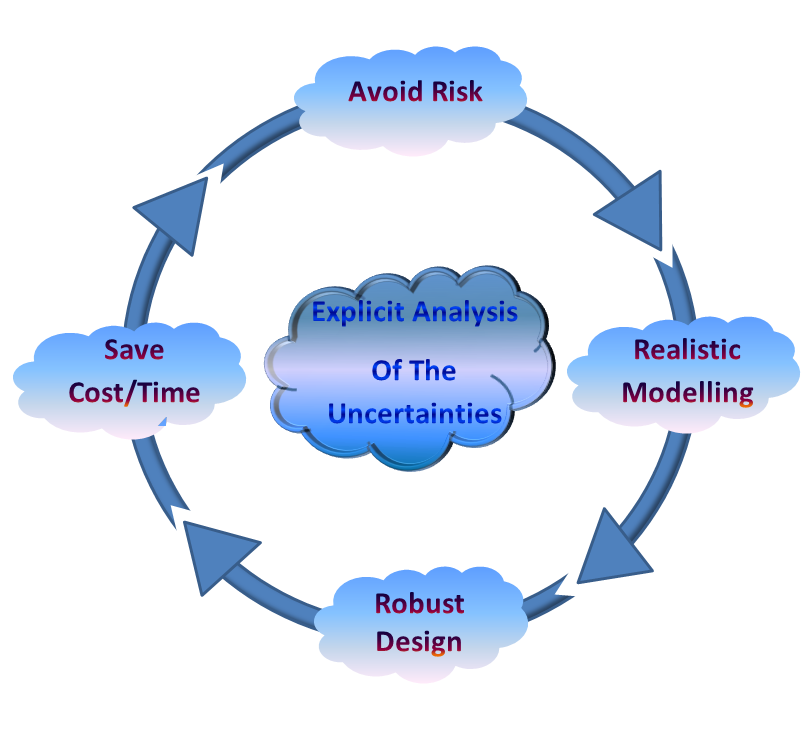 Needs of an innovative software